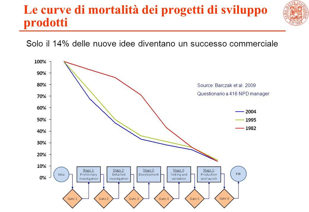 Gestione dell innovazione e dei progetti lm ppt scaricare for Progetti di costruzione commerciale gratuiti