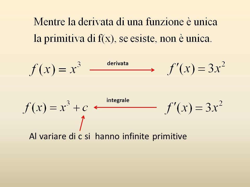 Al variare di c si hanno infinite primitive