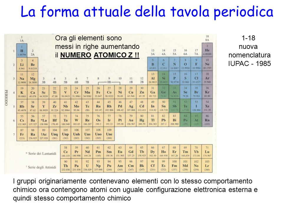 Orbitali atomici ppt scaricare - Quanti sono gli elementi della tavola periodica ...