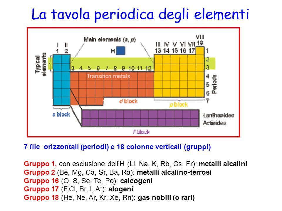 Tavola periodica degli elementi in direzione ostinata e - Tavola periodica degli elementi spiegazione semplice ...