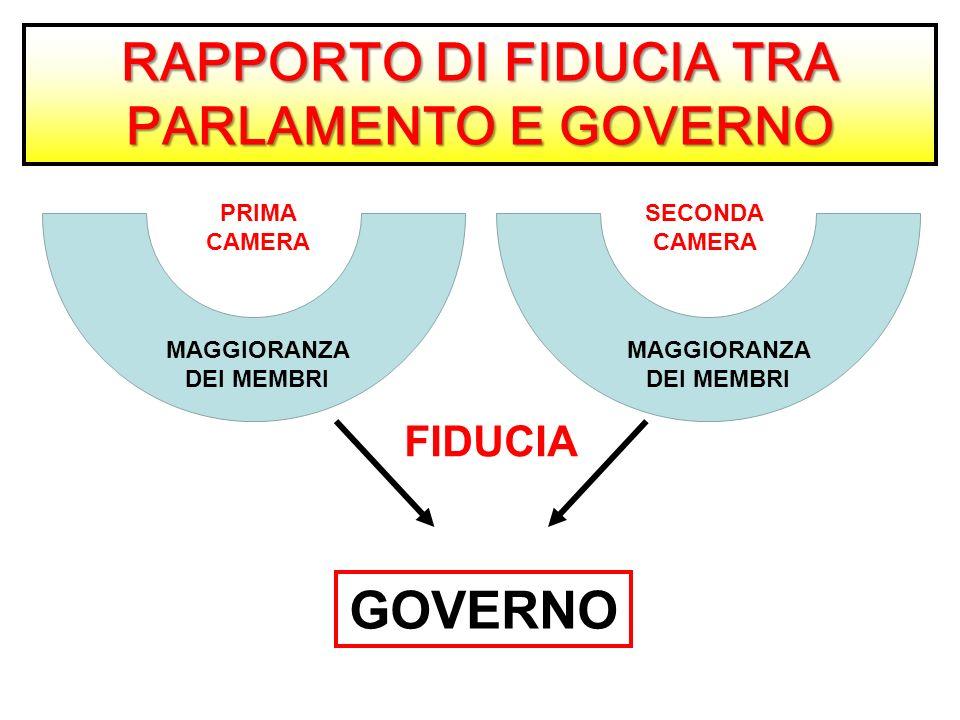 Forme di stato e forme di governo ppt video online scaricare for Membri camera dei deputati