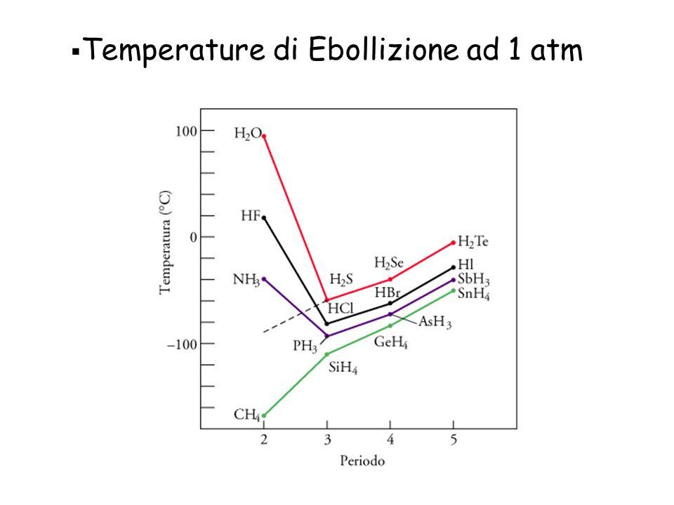Temperature di Ebollizione ad 1 atm
