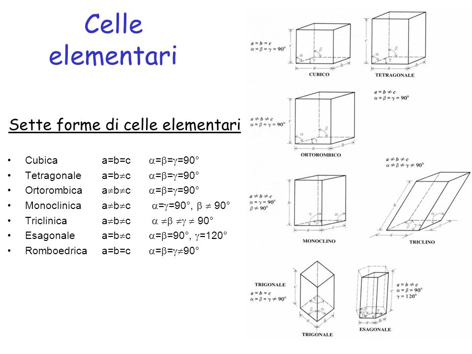 Sette forme di celle elementari