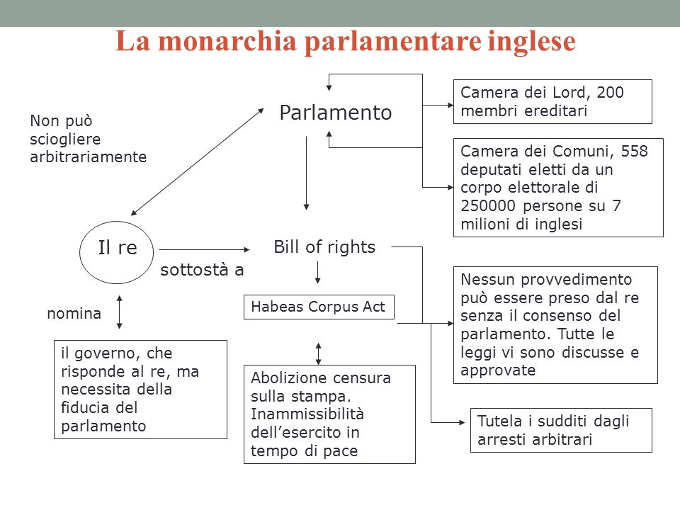 L assolutismo fallito e la rivoluzione inglese ppt video for Camera dei deputati on line