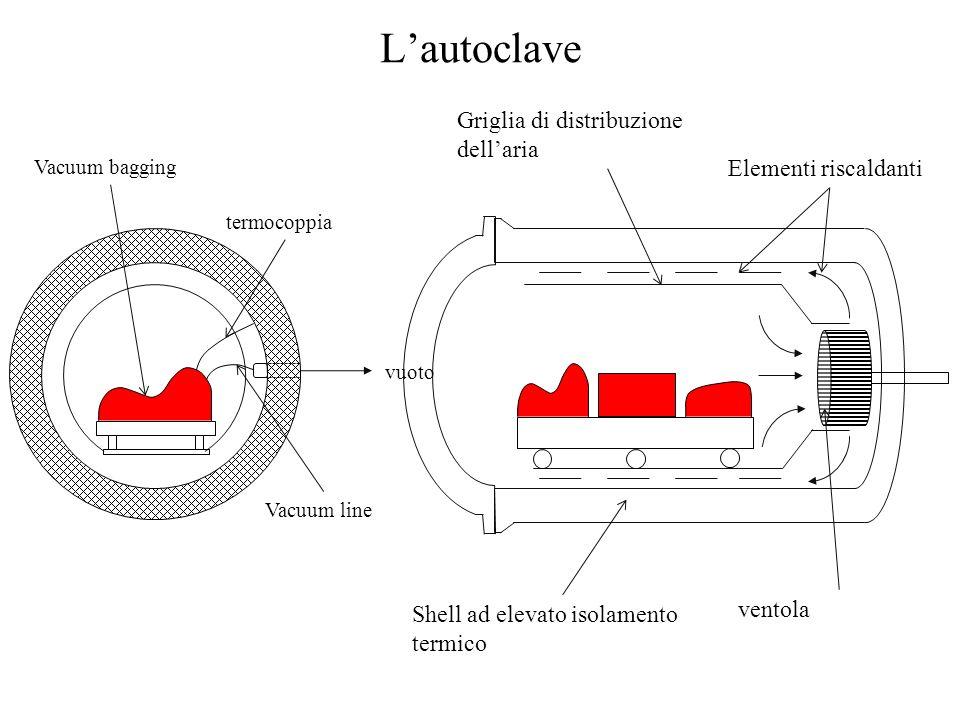L'autoclave Griglia di distribuzione dell'aria Elementi riscaldanti