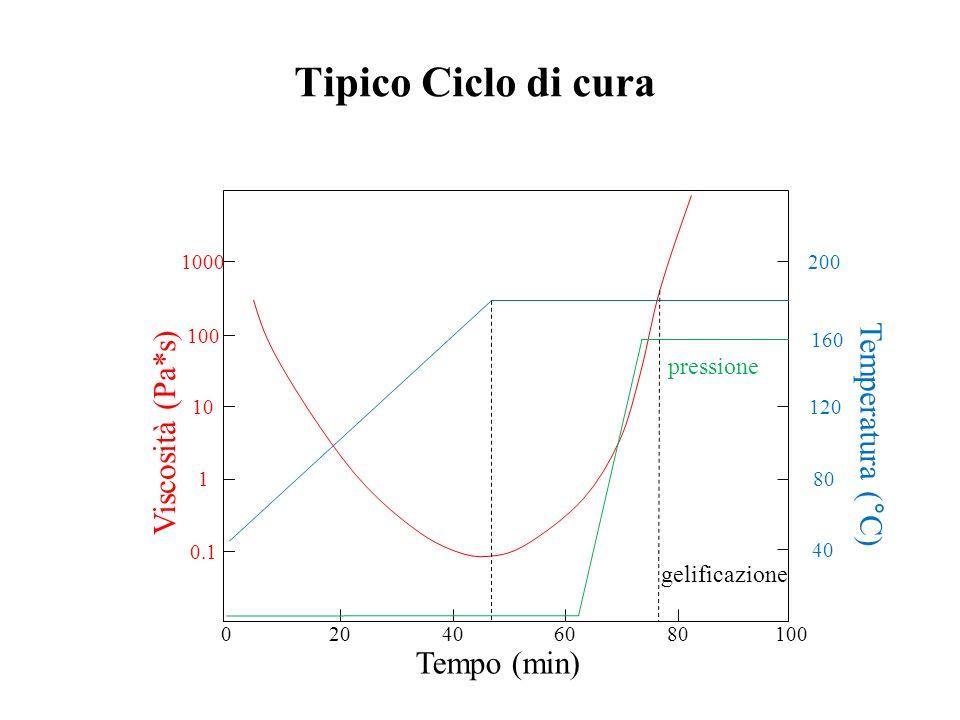 Tipico Ciclo di cura Viscosità (Pa*s) Temperatura (°C) Tempo (min)