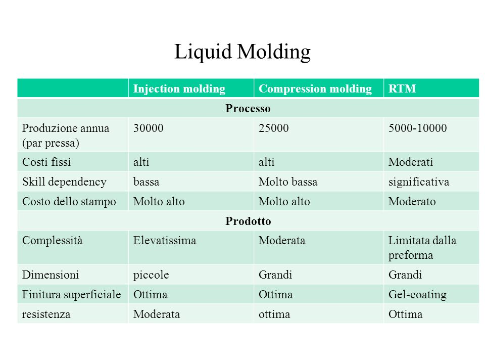 Liquid Molding Injection molding Compression molding RTM Processo