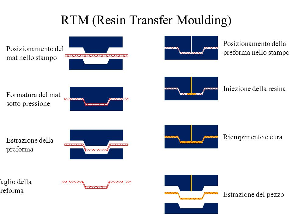 RTM (Resin Transfer Moulding)