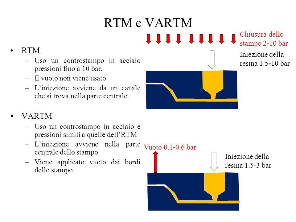 RTM e VARTM RTM VARTM Chiusura dello stampo 2-10 bar
