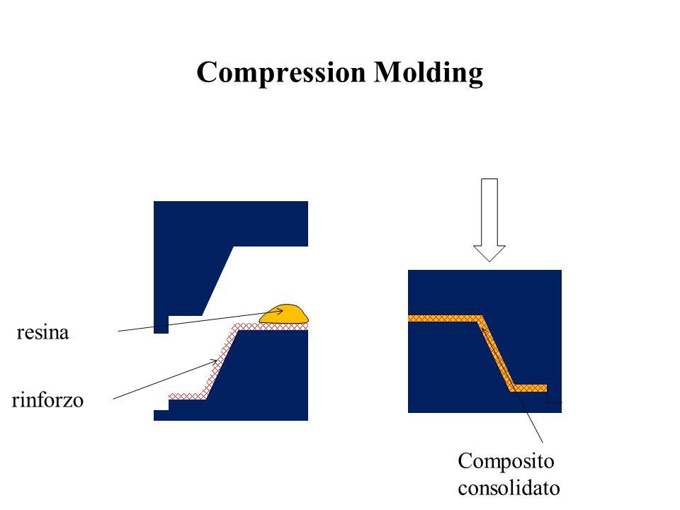 Compression Molding resina rinforzo Composito consolidato