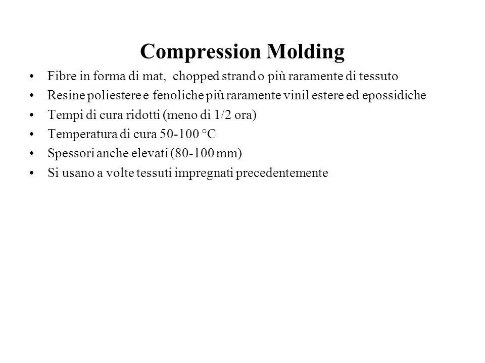 Compression Molding Fibre in forma di mat, chopped strand o più raramente di tessuto.
