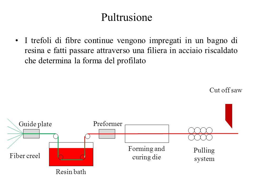 Pultrusione