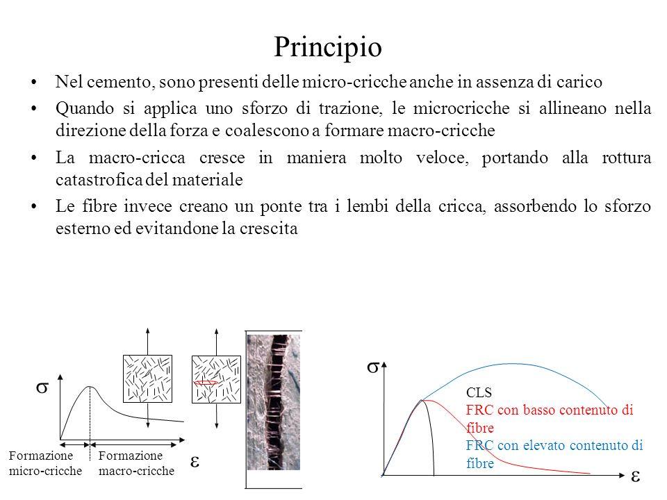Principio Nel cemento, sono presenti delle micro-cricche anche in assenza di carico.