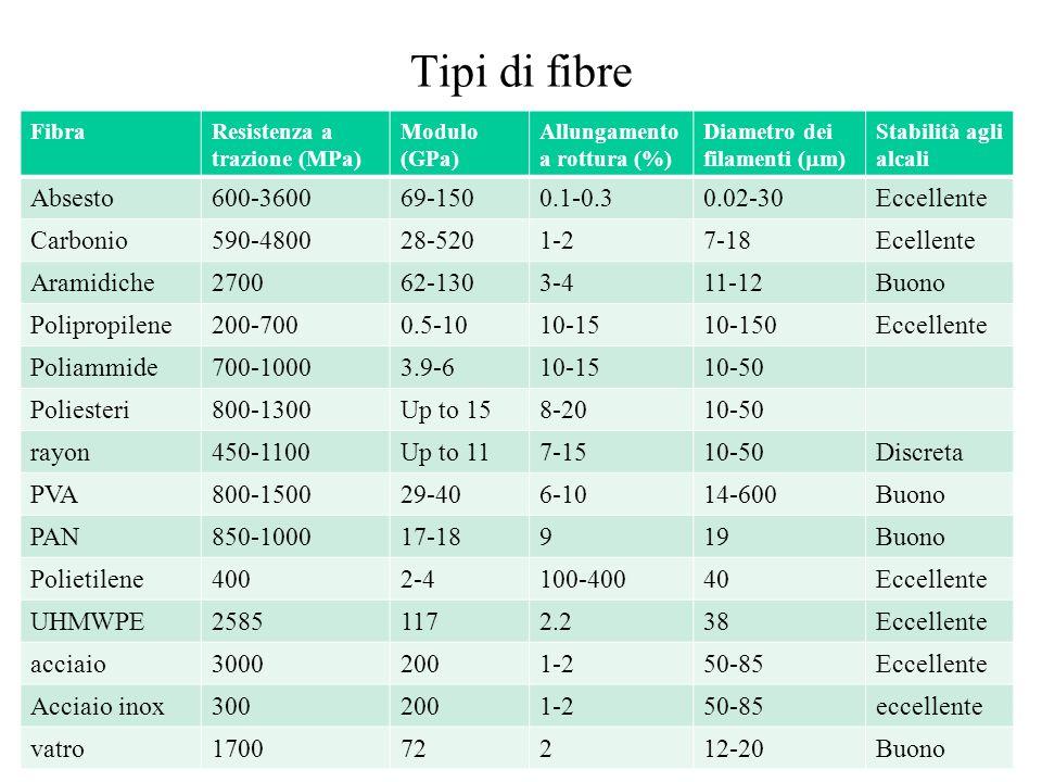 Tipi di fibre Absesto 600-3600 69-150 0.1-0.3 0.02-30 Eccellente