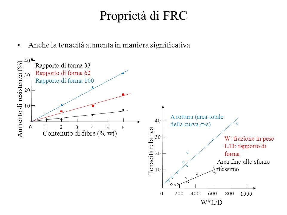 Proprietà di FRC Anche la tenacità aumenta in maniera significativa