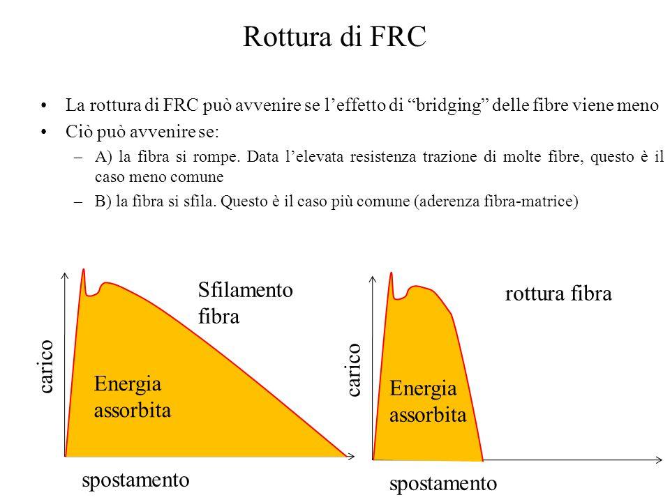 Rottura di FRC Sfilamento fibra rottura fibra carico carico