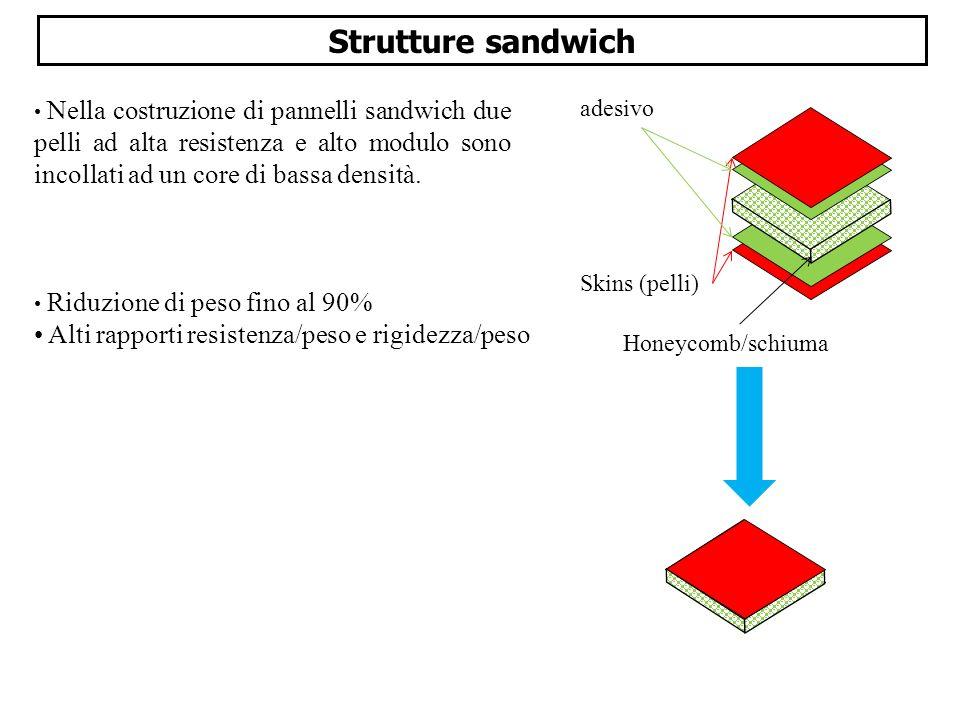 Strutture sandwich Alti rapporti resistenza/peso e rigidezza/peso