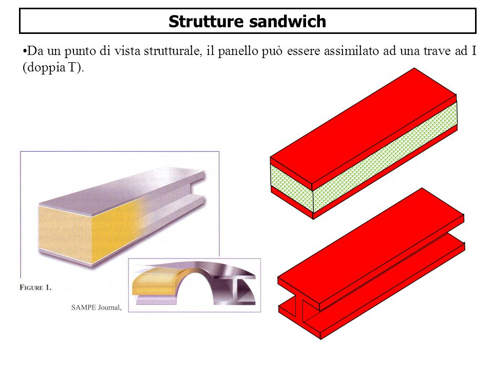 Strutture sandwich Da un punto di vista strutturale, il panello può essere assimilato ad una trave ad I (doppia T).