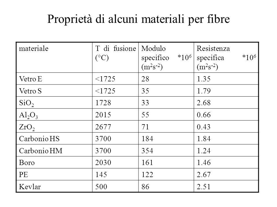Proprietà di alcuni materiali per fibre