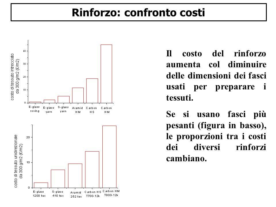 Rinforzo: confronto costi
