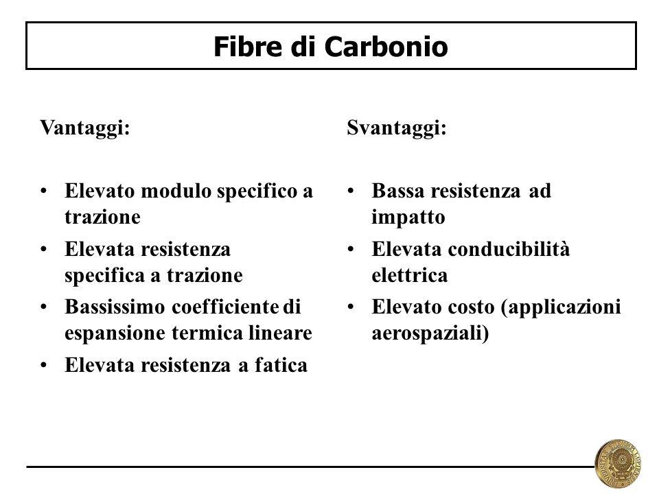 Fibre di Carbonio Vantaggi: Elevato modulo specifico a trazione