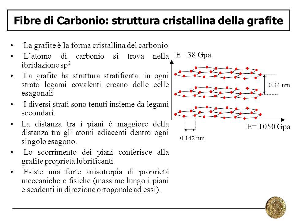 Fibre di Carbonio: struttura cristallina della grafite