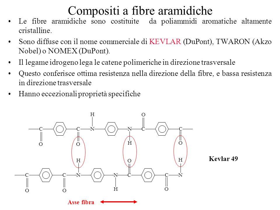Compositi a fibre aramidiche
