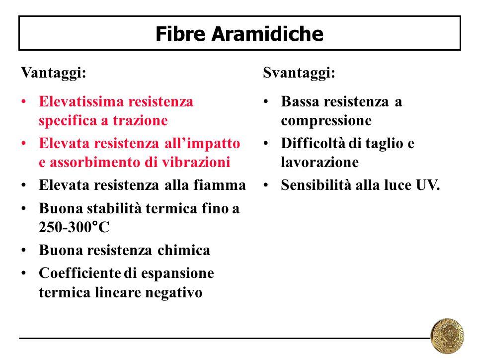 Fibre Aramidiche Vantaggi: