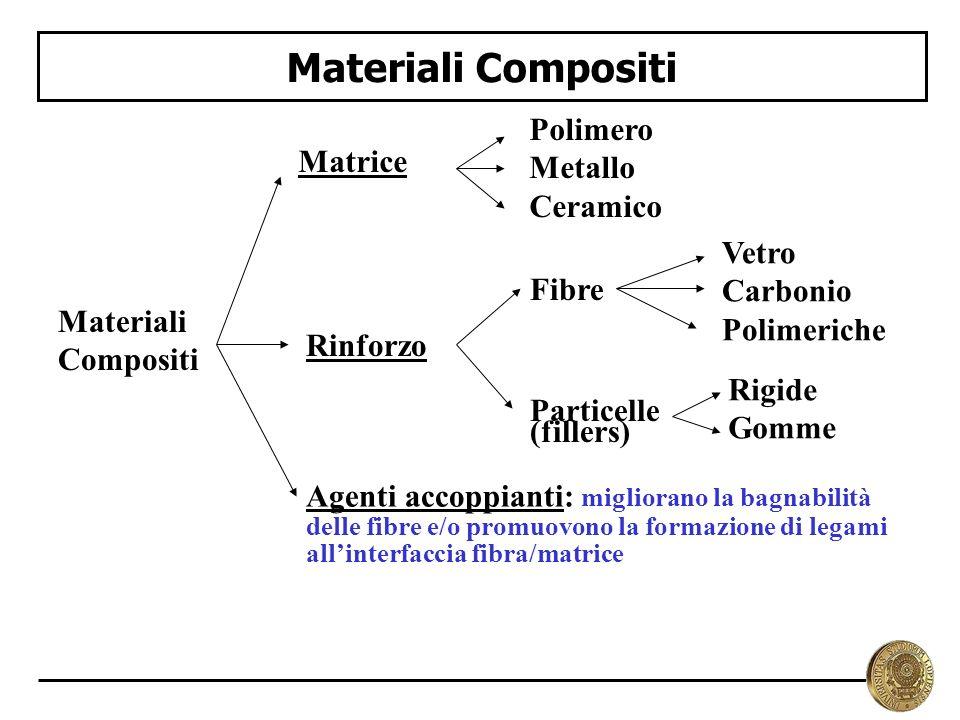 Materiali Compositi Polimero Metallo Matrice Ceramico Vetro Carbonio