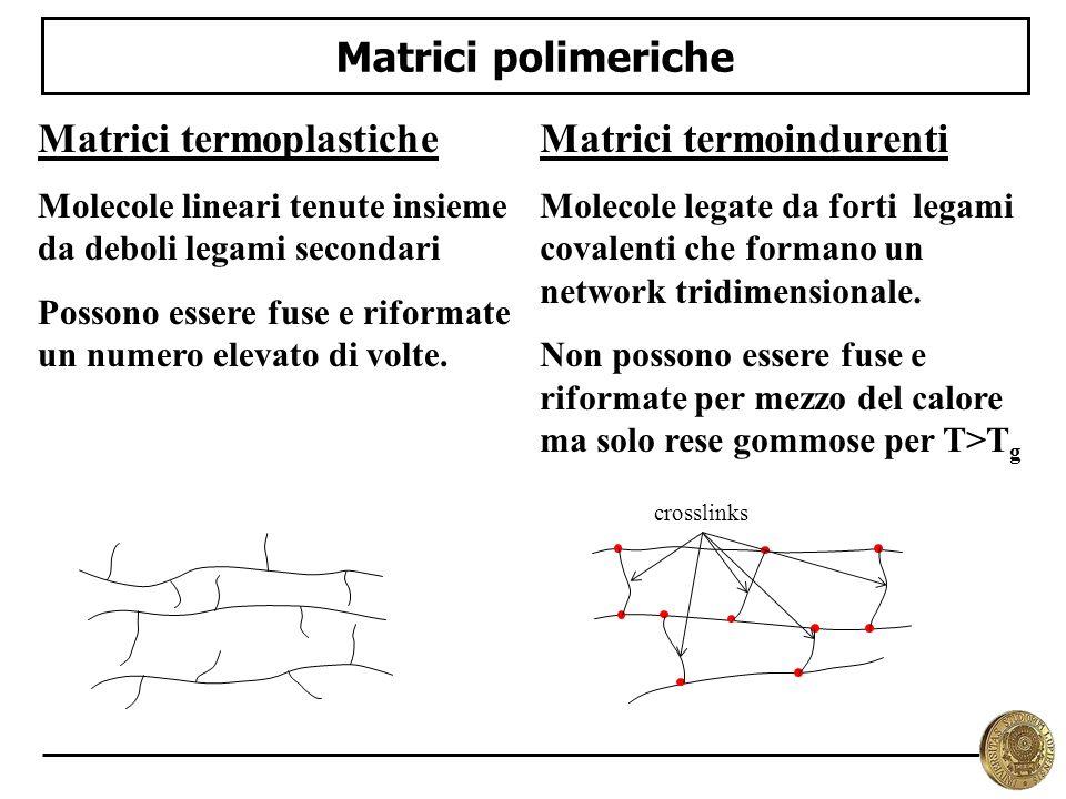Matrici termoplastiche Matrici termoindurenti
