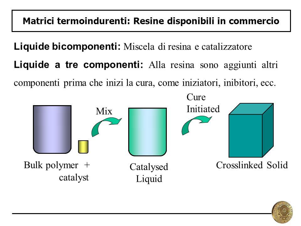 Matrici termoindurenti: Resine disponibili in commercio