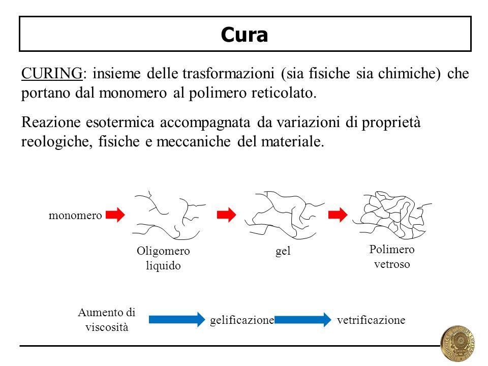 Cura CURING: insieme delle trasformazioni (sia fisiche sia chimiche) che portano dal monomero al polimero reticolato.