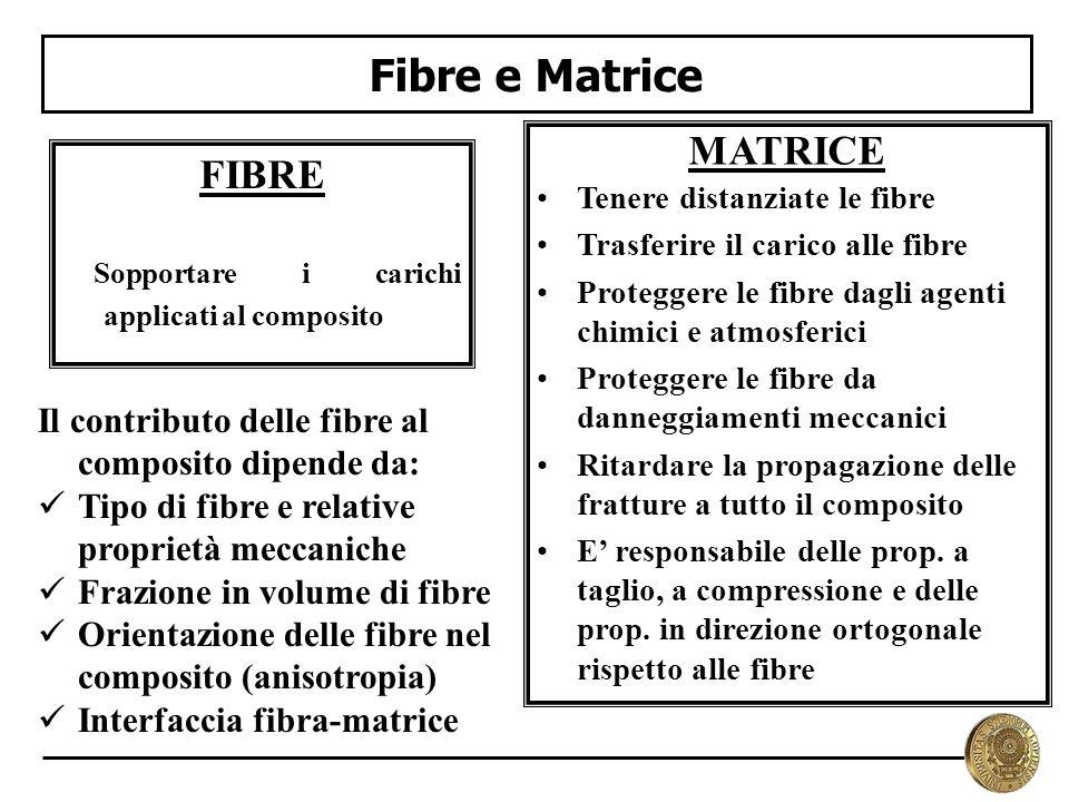 Fibre e Matrice MATRICE FIBRE