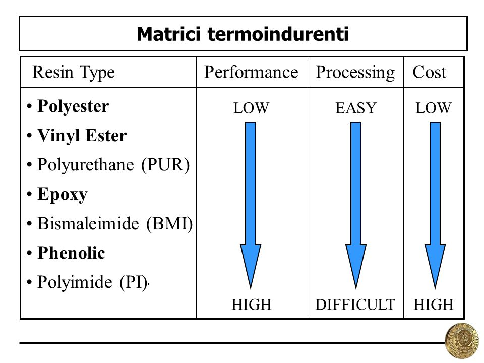 Matrici termoindurenti