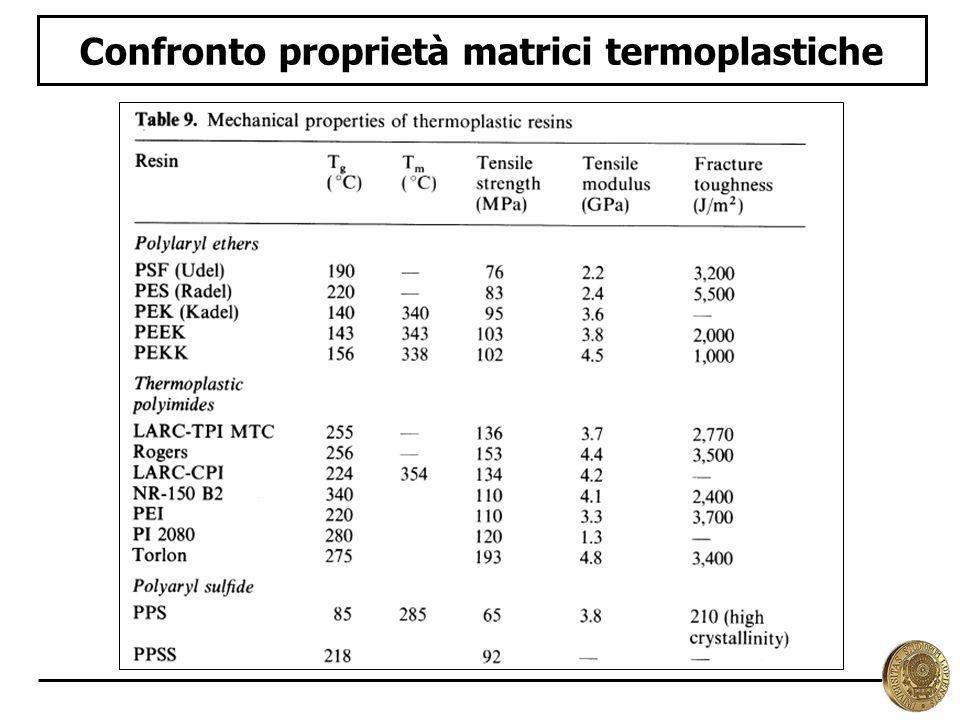 Confronto proprietà matrici termoplastiche