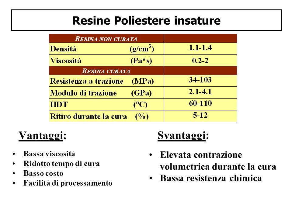 Resine Poliestere insature