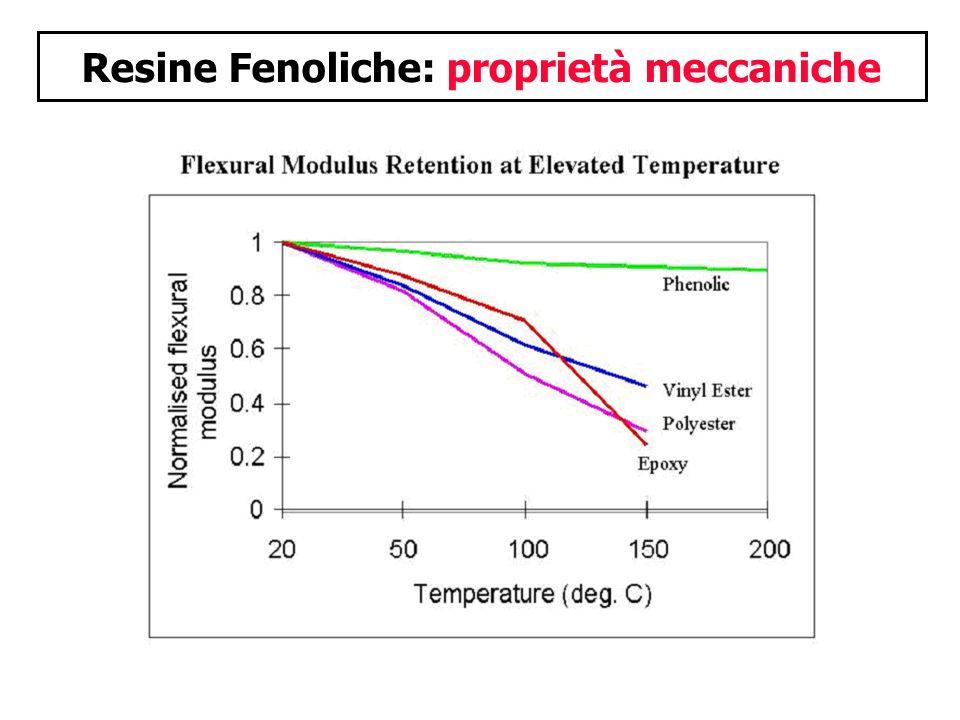 Resine Fenoliche: proprietà meccaniche