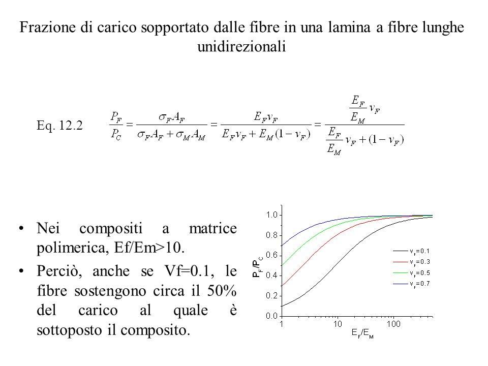 Nei compositi a matrice polimerica, Ef/Em>10.