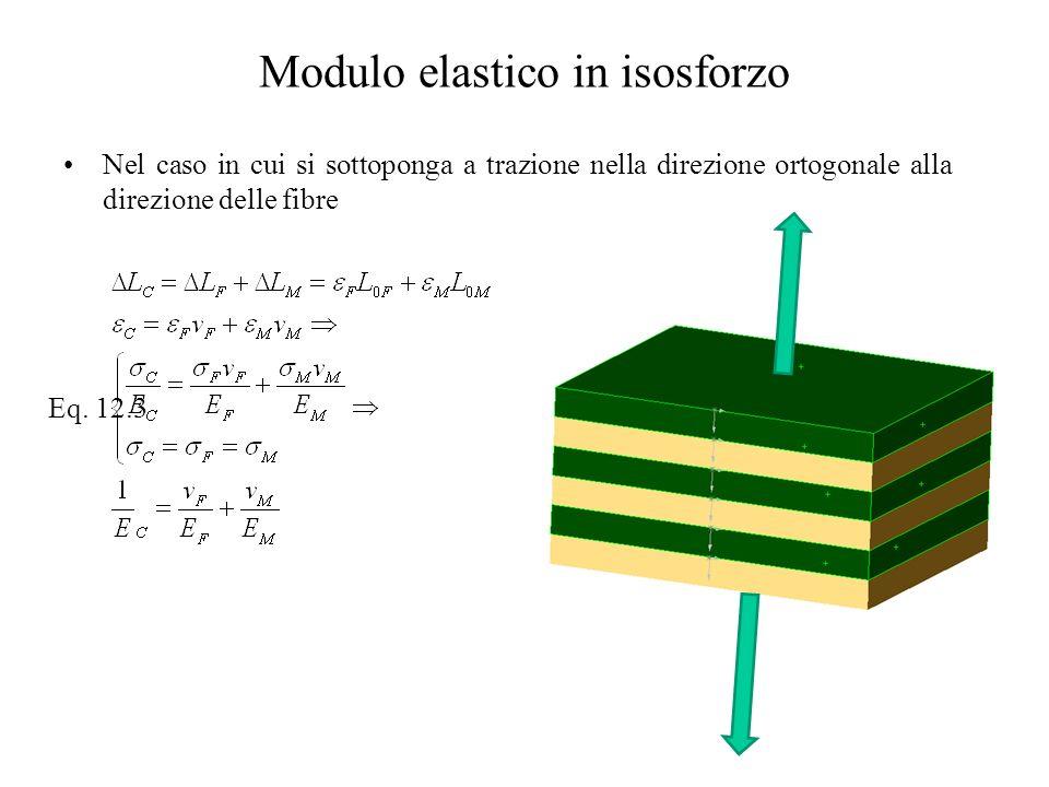 Modulo elastico in isosforzo