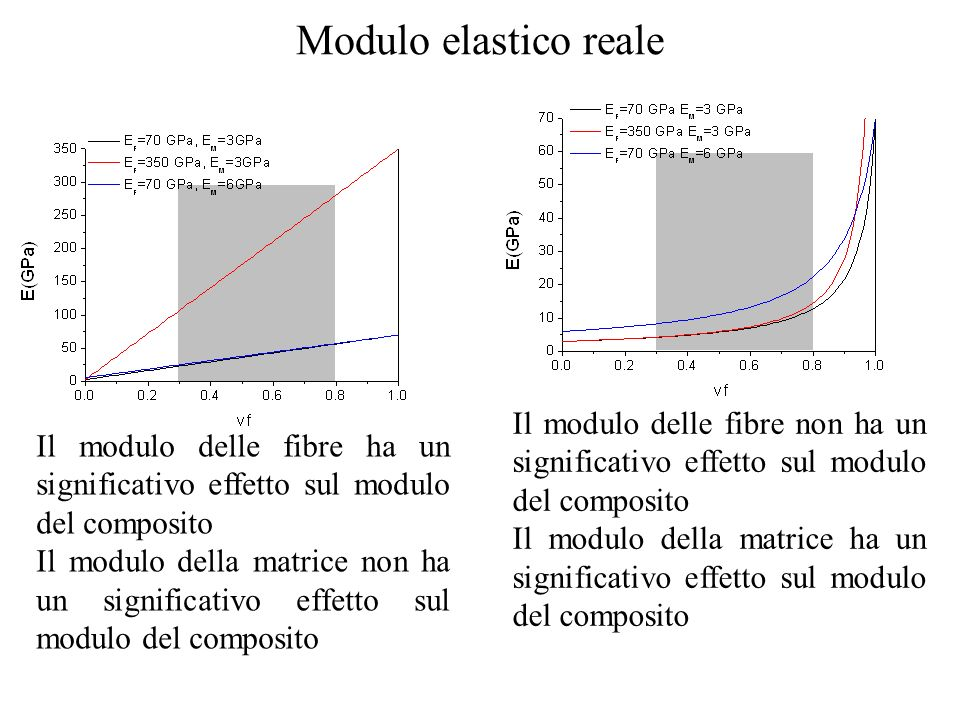 Modulo elastico reale Il modulo delle fibre non ha un significativo effetto sul modulo del composito.