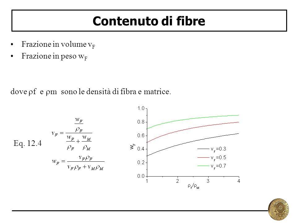 Contenuto di fibre Frazione in volume vF Frazione in peso wF