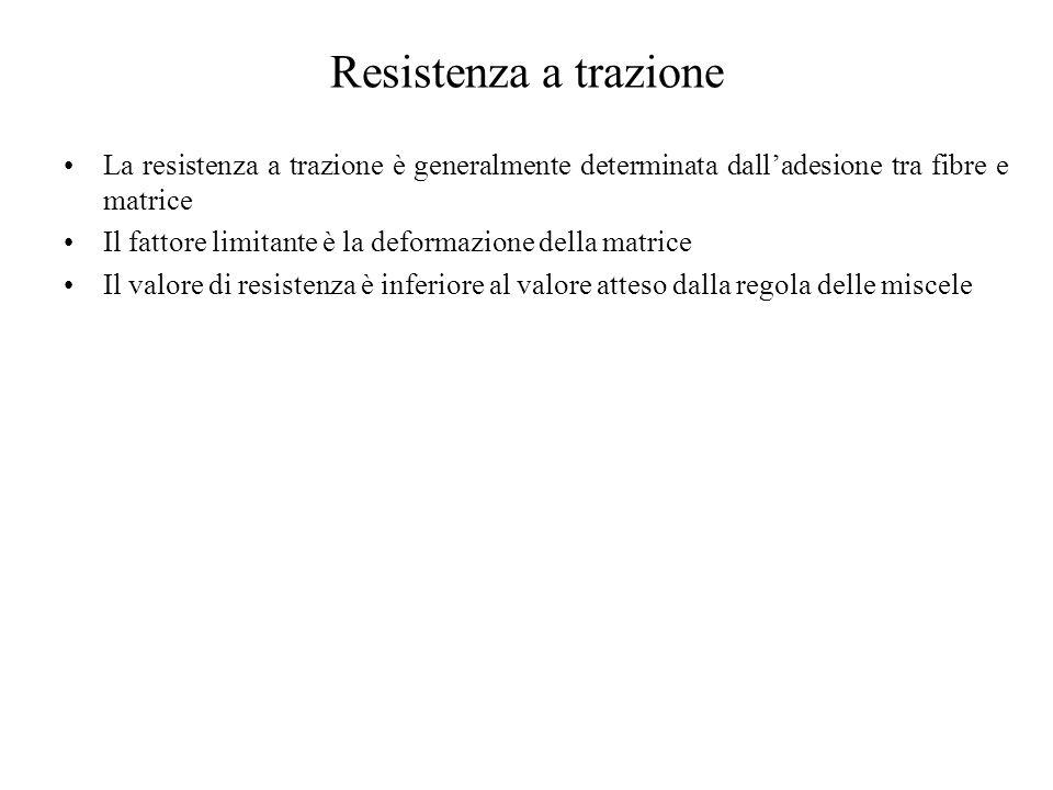 Resistenza a trazione La resistenza a trazione è generalmente determinata dall'adesione tra fibre e matrice.