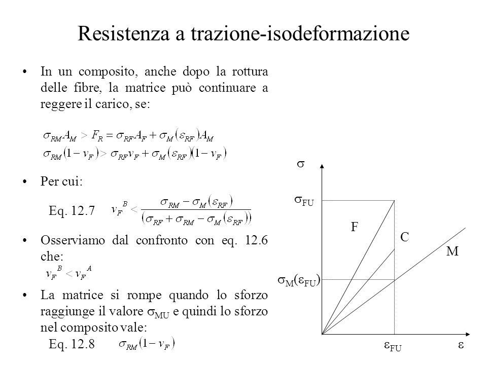Resistenza a trazione-isodeformazione