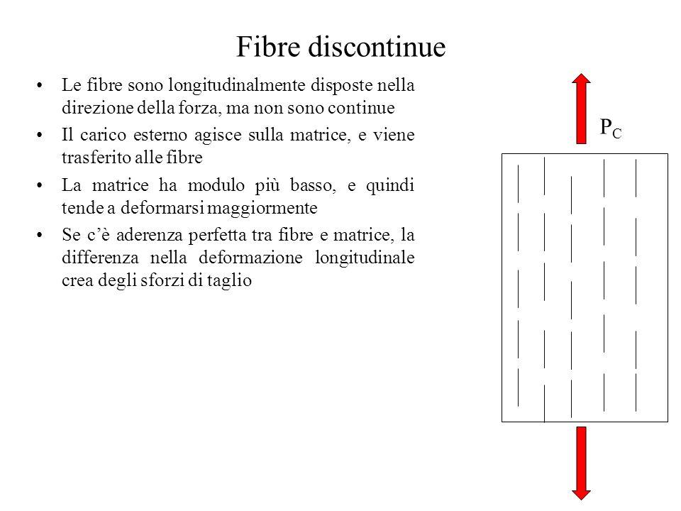 Fibre discontinue Le fibre sono longitudinalmente disposte nella direzione della forza, ma non sono continue.