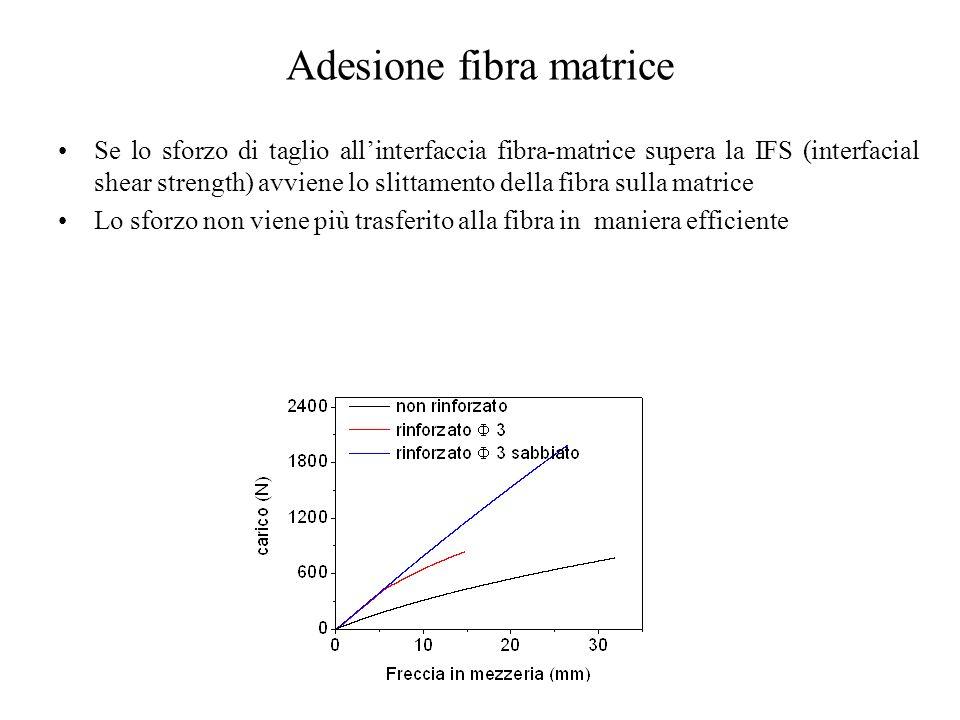Adesione fibra matrice