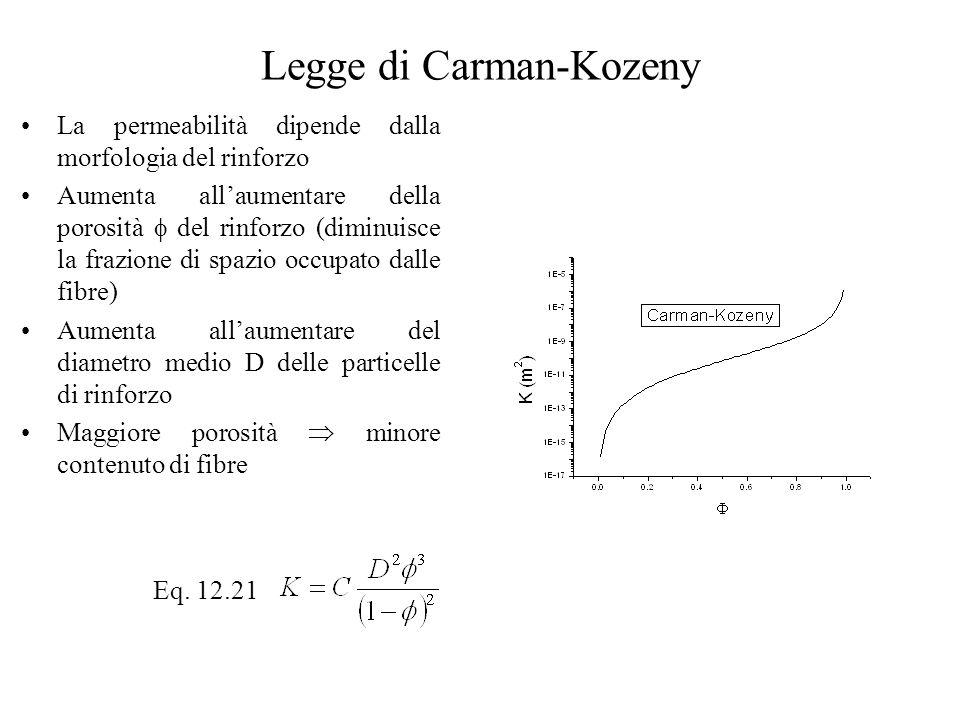 Legge di Carman-Kozeny