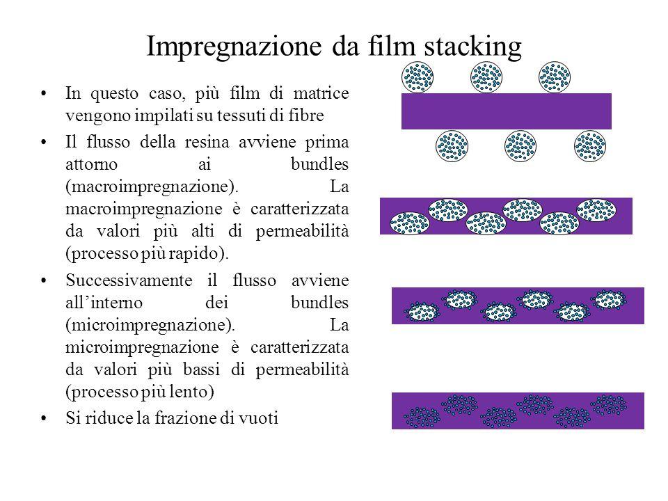 Impregnazione da film stacking