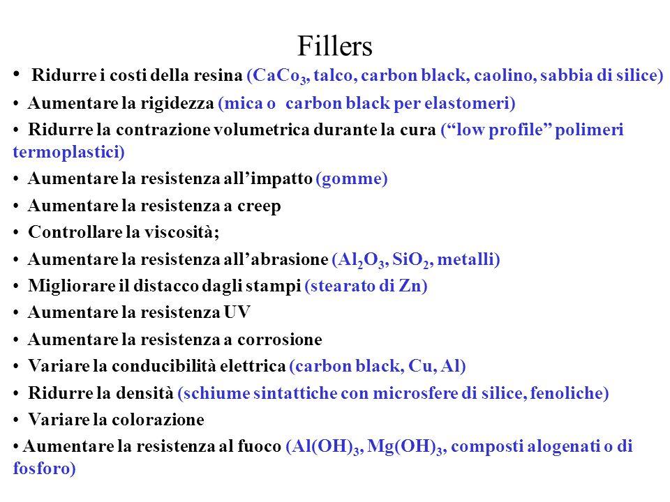 Fillers Ridurre i costi della resina (CaCo3, talco, carbon black, caolino, sabbia di silice)