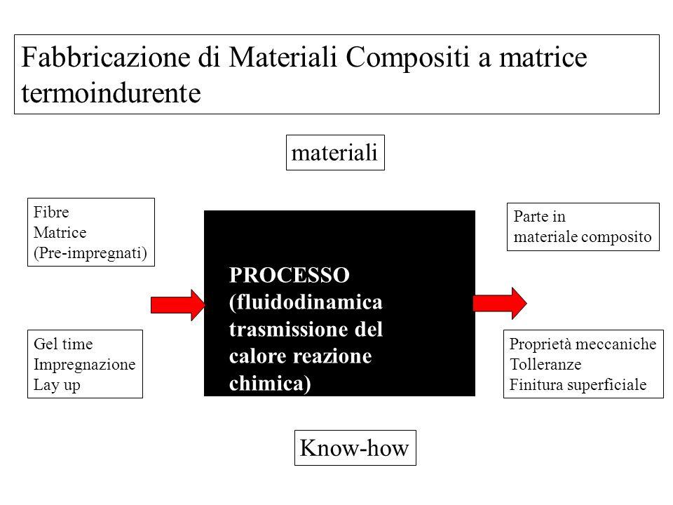 Fabbricazione di Materiali Compositi a matrice termoindurente