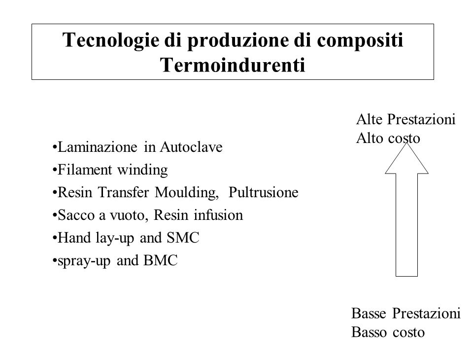 Tecnologie di produzione di compositi Termoindurenti